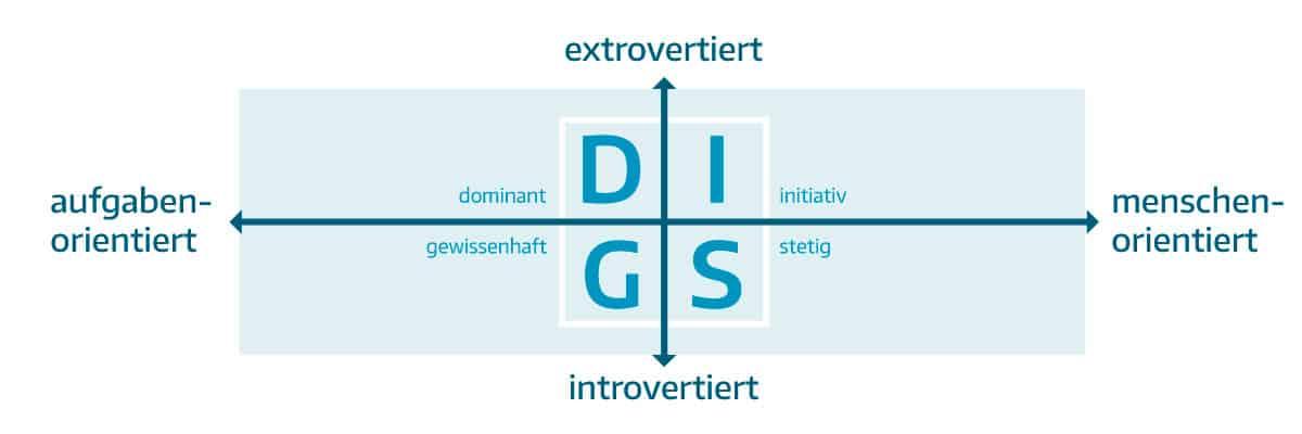10 Kundentypen im Einzelhandel - DISG Infografik