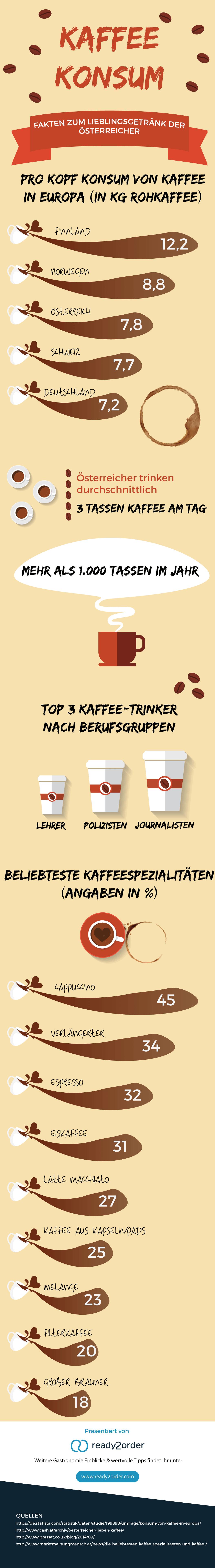 Infografik Kaffekonsum in Österreich