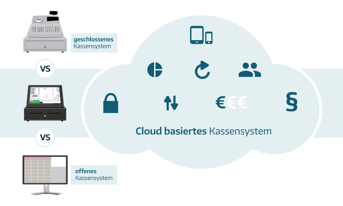 Infografik Cloud Basiertes Kassensystem