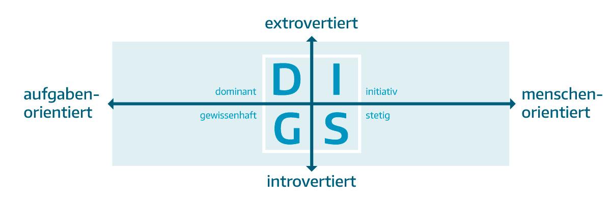 Infografik DISG Modell - Kundentypen im Einzelhandel