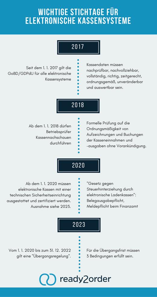 Infografik-Kassenprüfung