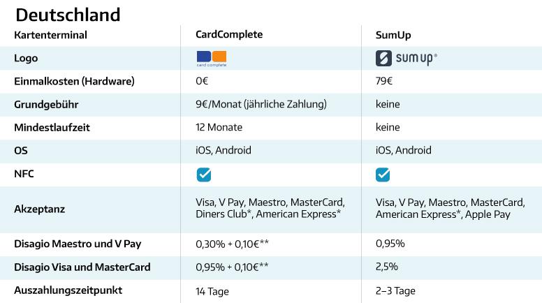 Kartenzahlung-Terminals-Tabelle-DE