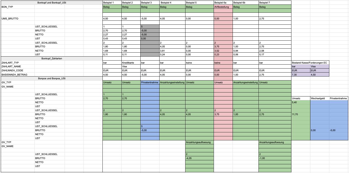 DSFinV-K Beispiel Datenansicht