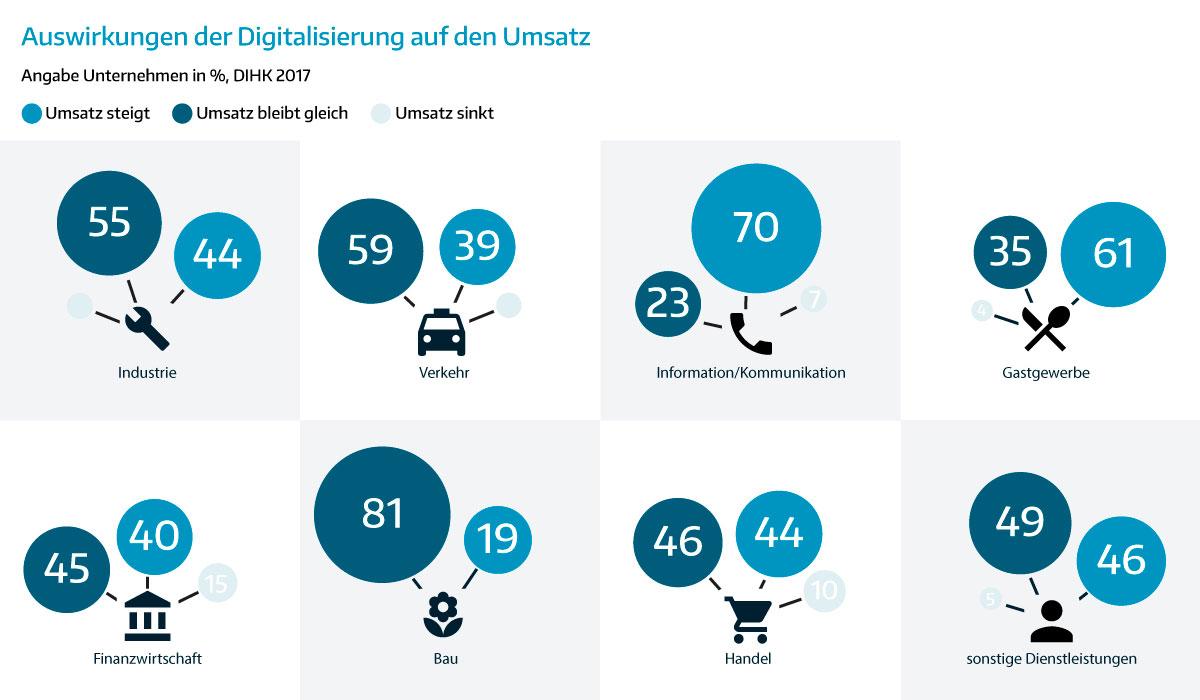 Infografik Auswirkung der Digitalisierung auf den Umsatz