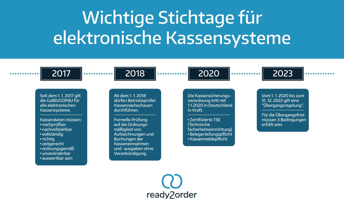 Timeline Kassensysteme